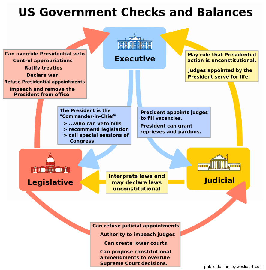In a federal system, governmental responsibilities are: