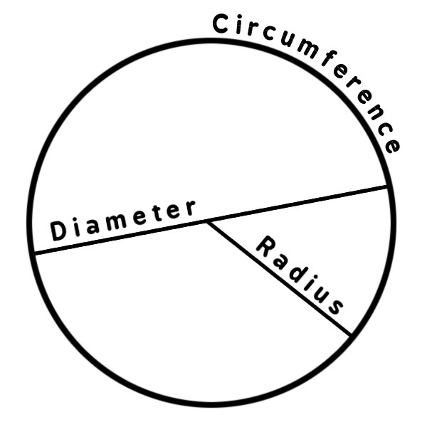 Circle diagram educationgeometrycirclecirclediagramgml circle diagram available formats to download download pngtransparent pngwebpjpg ccuart Image collections