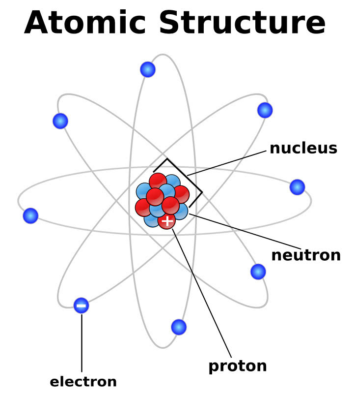 atomic structure  energy  atom  atomic structure png html
