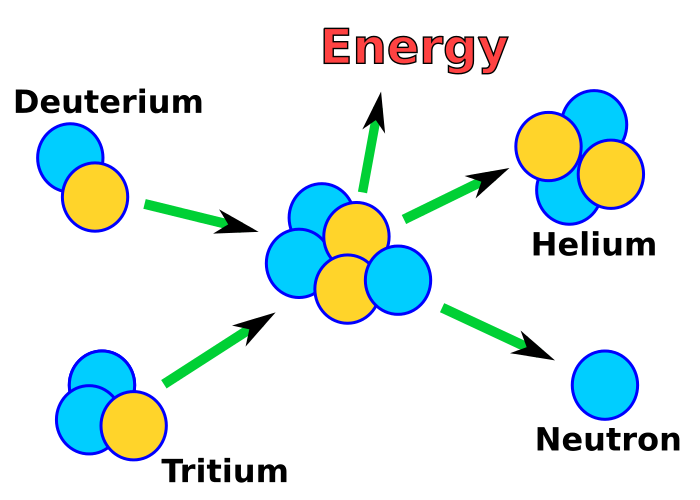 https://www.wpclipart.com/dl.php?img=/energy/nuclear/nuclear_reaction/nuclear_fusion_T.png