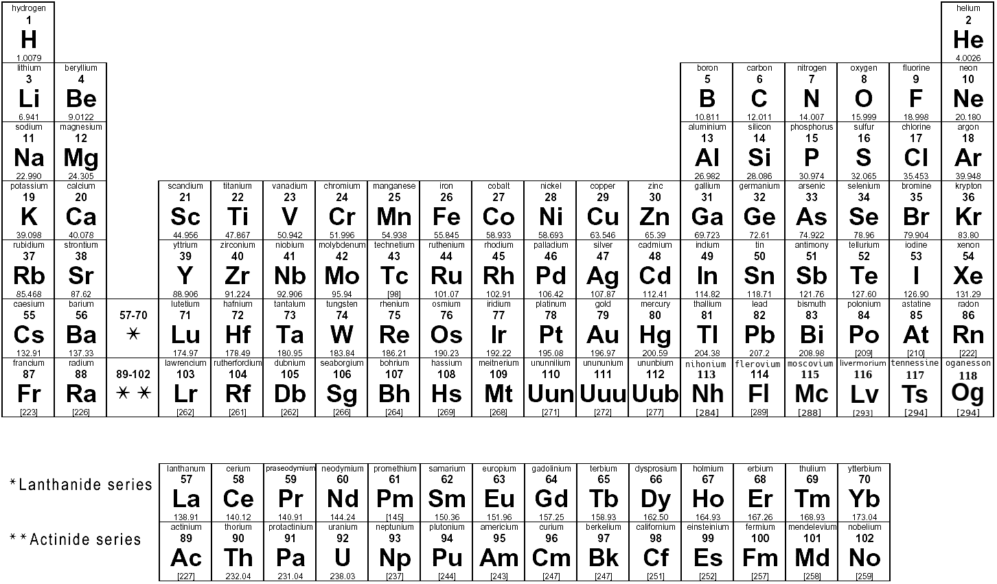 Tables >> periodic table of elements BW - /science/atoms_molecules ...