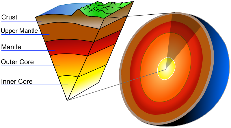 Earth layers - /geography/Earth/Earth_Layers/Earth_layers.png.html