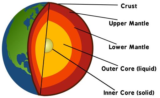 Earth layers globe