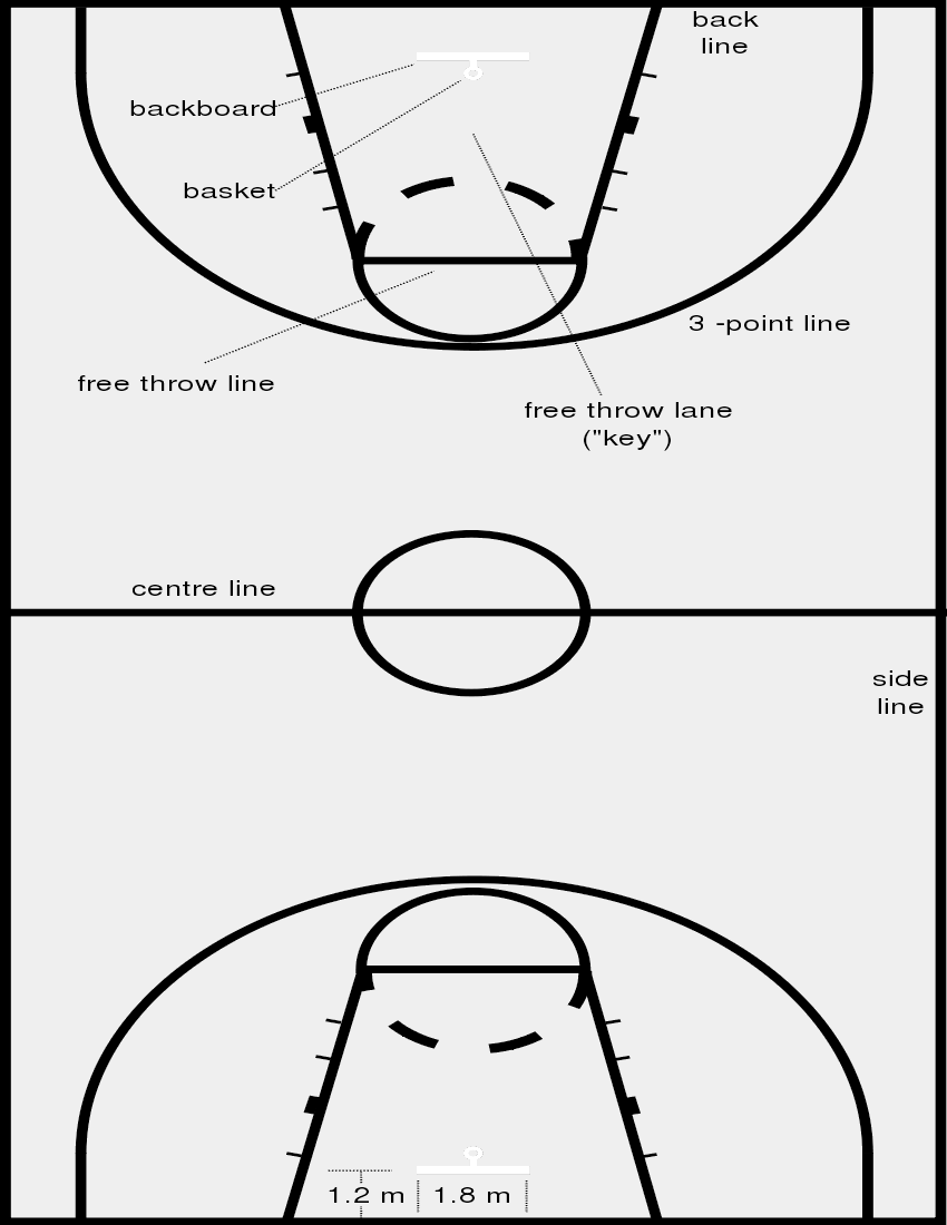 Basketball Court Dimensions Recreation Sports