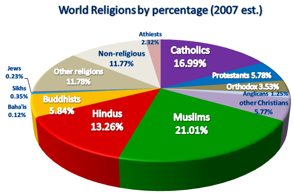 a look at islam and christianity two of the most popular religion in the world How the world's religious landscape will look in it 'by far' the world's largest religion with islam second with 1 are the world's most.