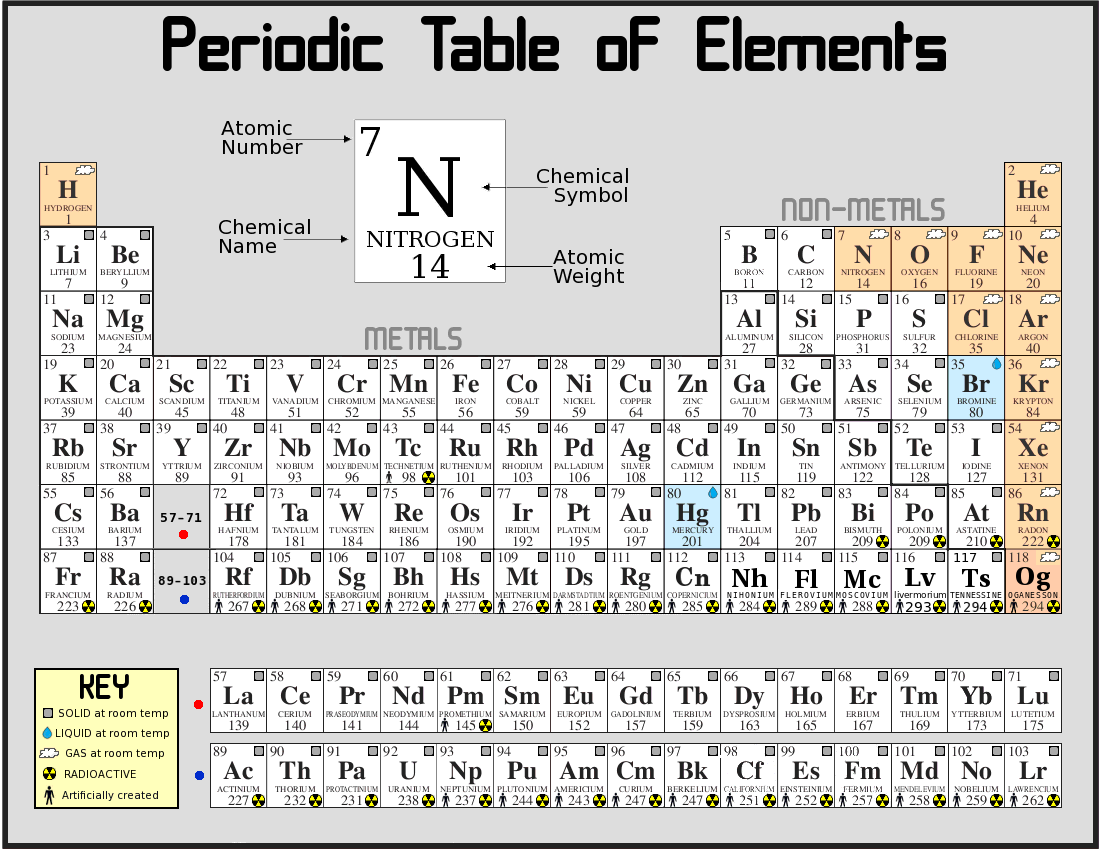 Periodic table of the elements scienceatomsmolecules periodic table of the elements scienceatomsmoleculesperiodictablesperiodictableoftheelementsgml urtaz Images