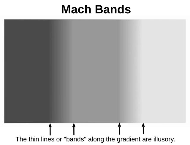 Mach Bands Label Signs Symbol Optical Illusions Mach