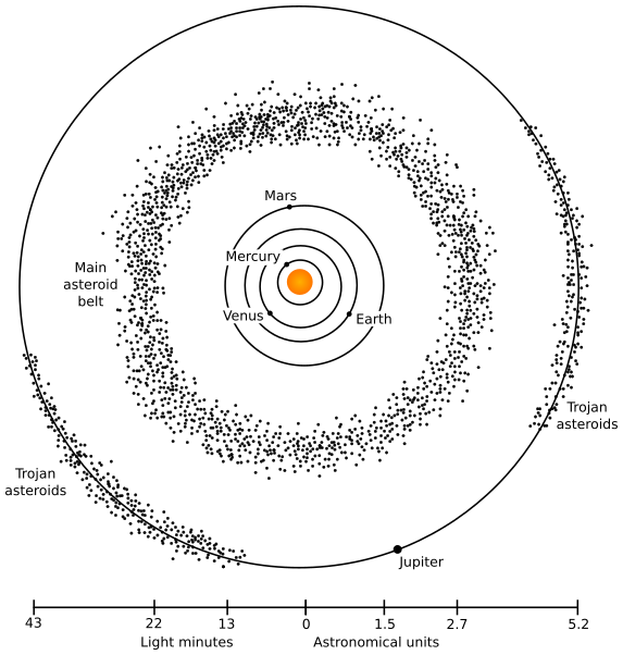 asteroid belt diagram - photo #2