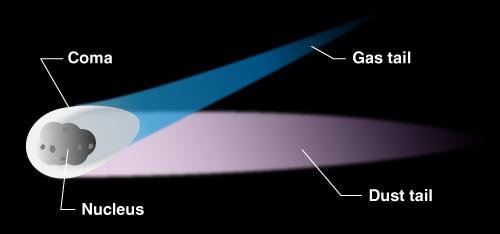comet parts space comet comet parts png html diagram of meteor