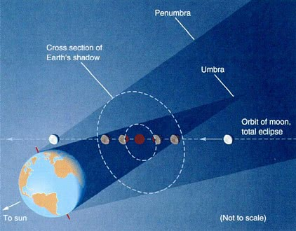 Lunar eclipse diagram spacediagramslunareclipsediagramgml lunar eclipse diagram available formats to download jpgwebp ccuart Image collections