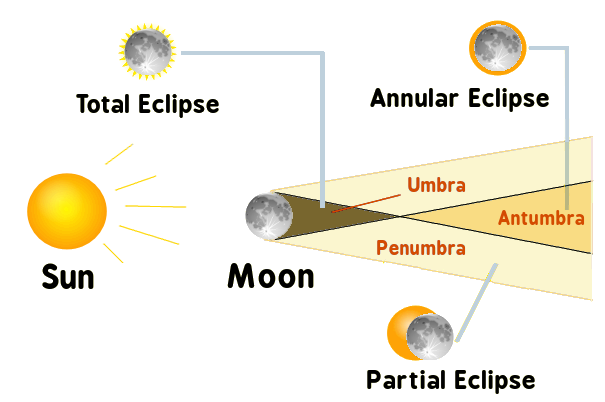 Diagram Of An Eclipse Antumbra Block And Schematic Diagrams