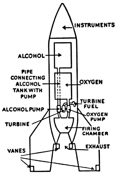 Liquid Fuel Rocket Diagram Spacerocketry