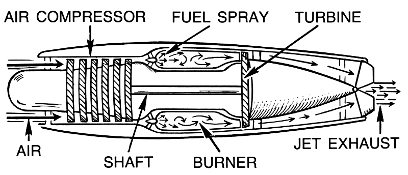 Aircraft Engine Diagram Everything About Wiring. Jet Engine Diagram Transportation Aircraft Rh Wpclipart Parts. Wiring. Diagram Of A Turbofan Jet Engine At Scoala.co