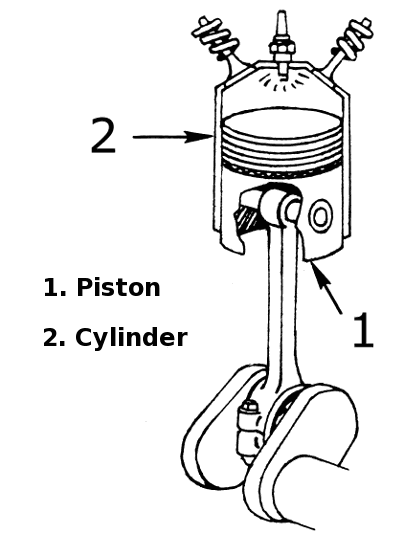 piston cylinder   transportation  car  parts  piston diagram of a piston pump labelled diagram of a piston